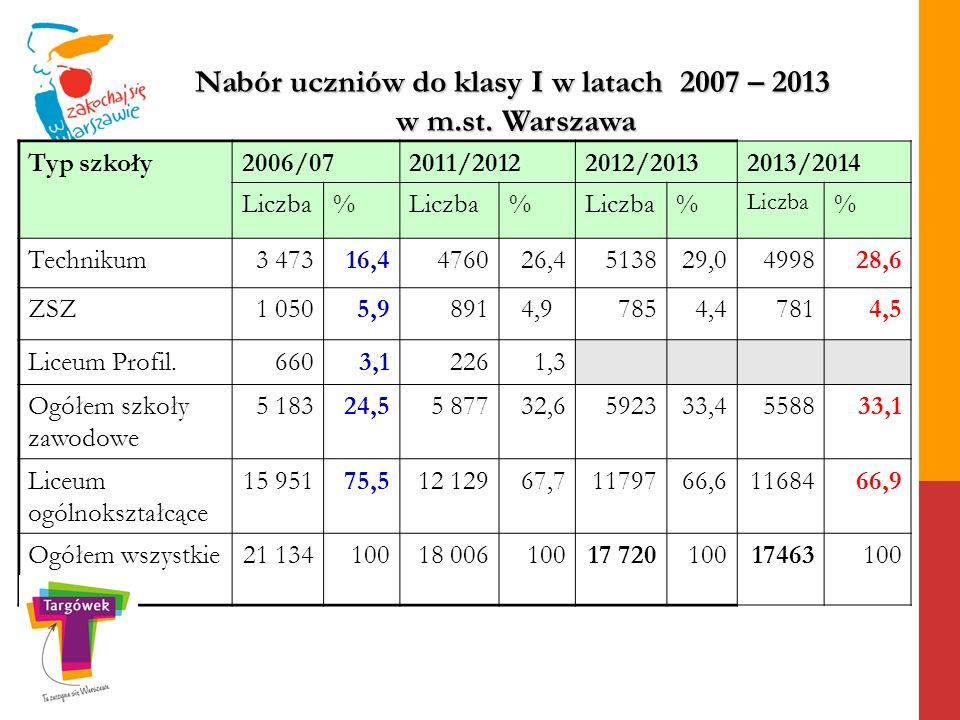 Typ szkoły2006/072011/20122012/20132013/2014 Liczba% % % % Technikum3 47316,4476026,4513829,0499828,6 ZSZ1 0505,98914,97854,47814,5 Liceum Profil.6603