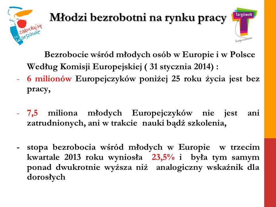 Młodzi bezrobotni na rynku pracy Bezrobocie wśród młodych osób w Europie i w Polsce Według Komisji Europejskiej ( 31 stycznia 2014) : -6 milionów Euro