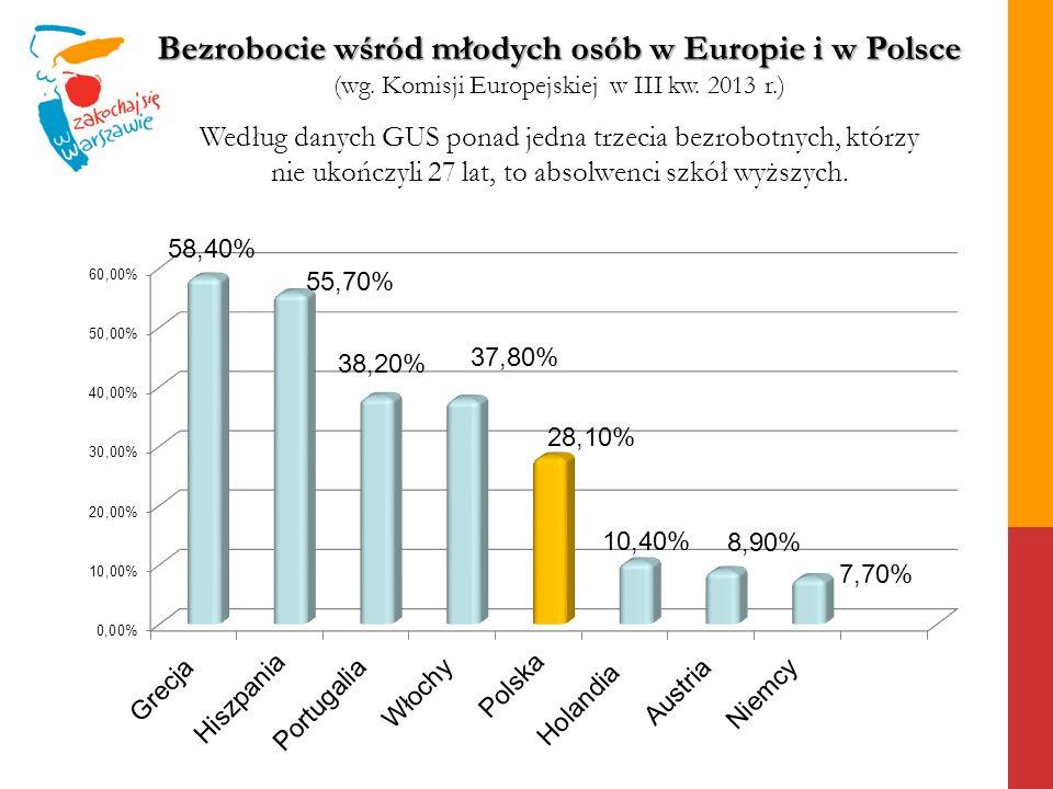 Bezrobocie wśród młodych osób w Europie i w Polsce (wg. Komisji Europejskiej w III kw. 2013 r.) Według danych GUS ponad jedna trzecia bezrobotnych, kt