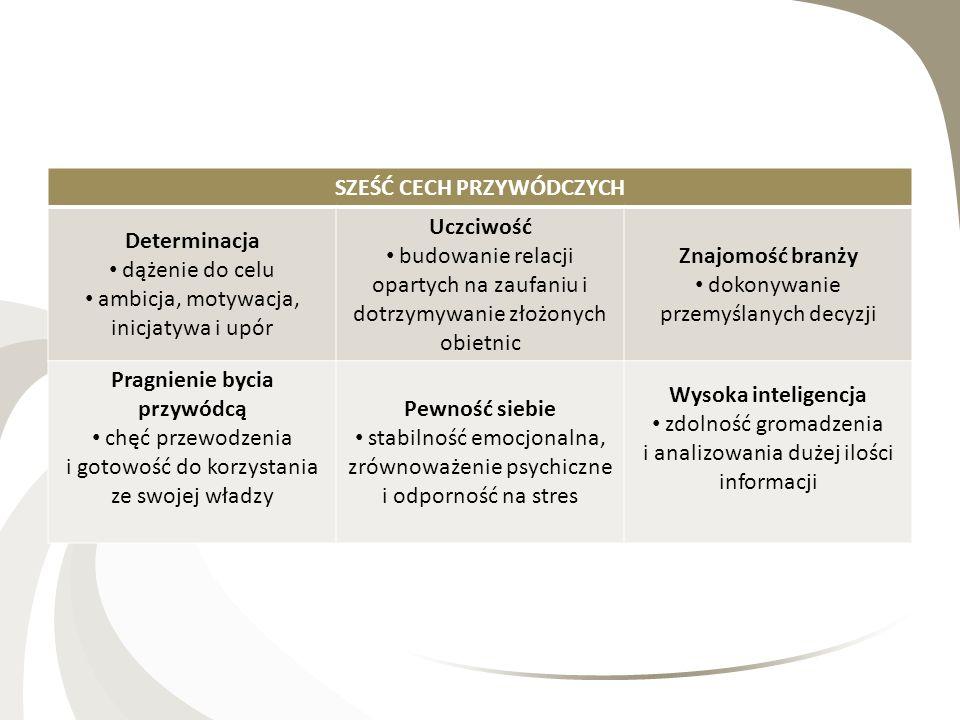 PRZYWÓDZTWO SYTUACYJNE Połączenie zachowań wspierających (relacyjnych tj.
