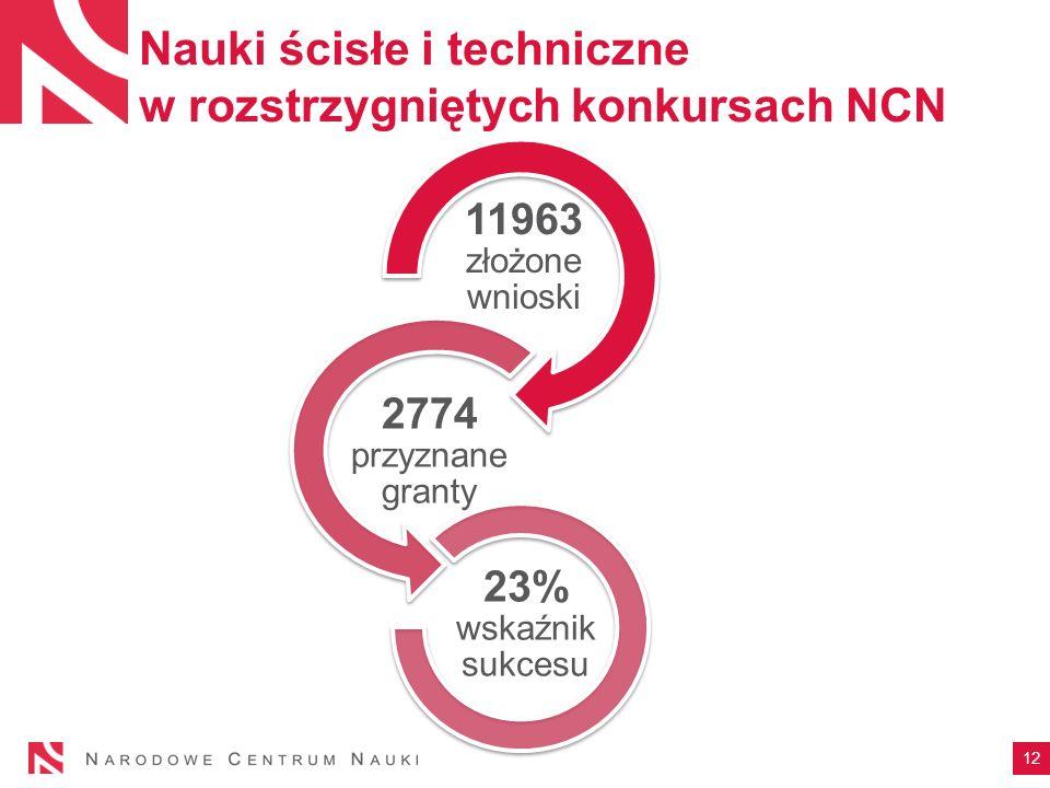 Nauki ścisłe i techniczne w rozstrzygniętych konkursach NCN 12 11963 złożone wnioski 2774 przyznane granty 23% wskaźnik sukcesu