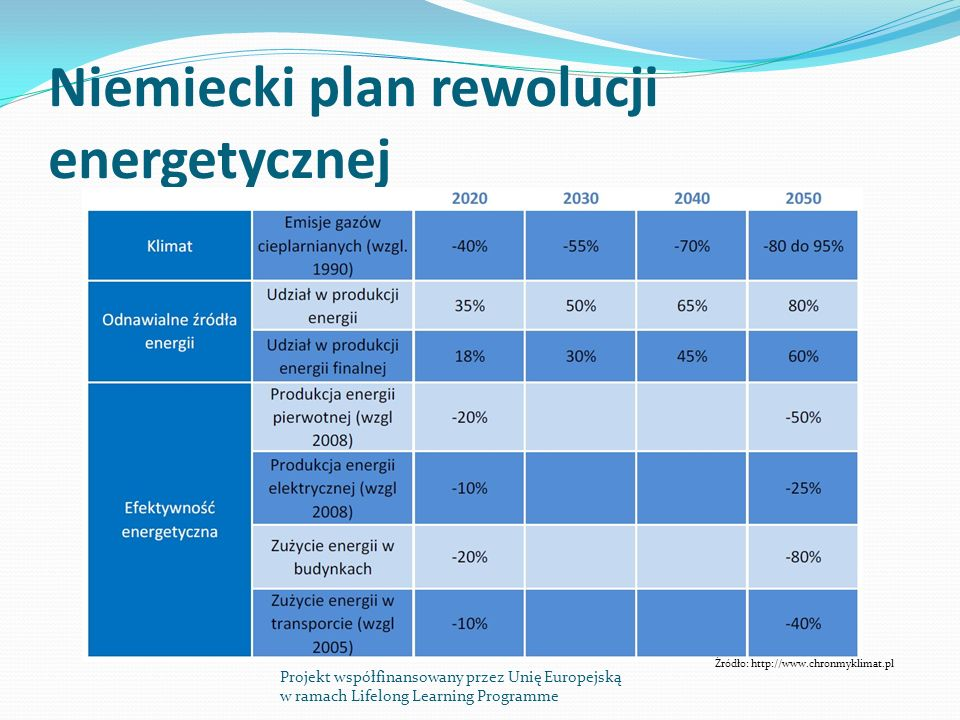 Niemiecki plan rewolucji energetycznej Projekt współfinansowany przez Unię Europejską w ramach Lifelong Learning Programme Źródło: http://www.chronmyklimat.pl