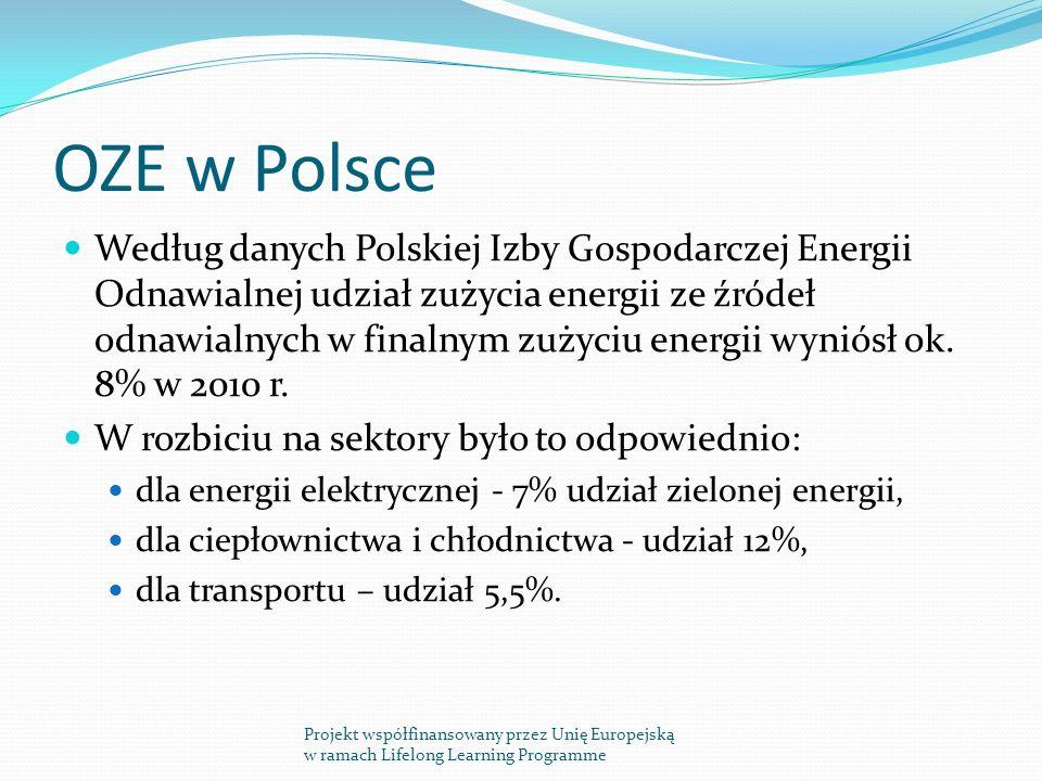 OZE w Polsce Według danych Polskiej Izby Gospodarczej Energii Odnawialnej udział zużycia energii ze źródeł odnawialnych w finalnym zużyciu energii wyniósł ok.