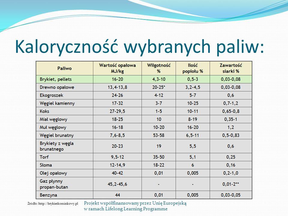 Kaloryczność wybranych paliw: Źródło: http://brykietkominkowy.pl Projekt współfinansowany przez Unię Europejską w ramach Lifelong Learning Programme