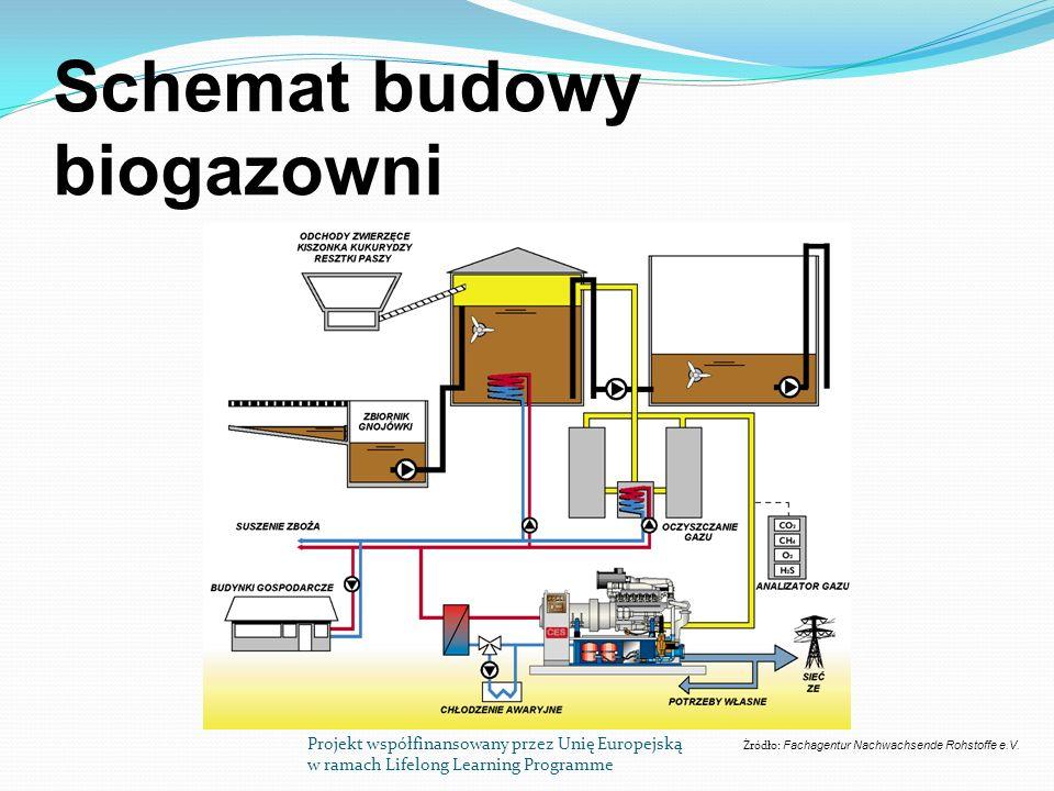 Schemat budowy biogazowni Projekt współfinansowany przez Unię Europejską w ramach Lifelong Learning Programme Źródło: Fachagentur Nachwachsende Rohstoffe e.V.