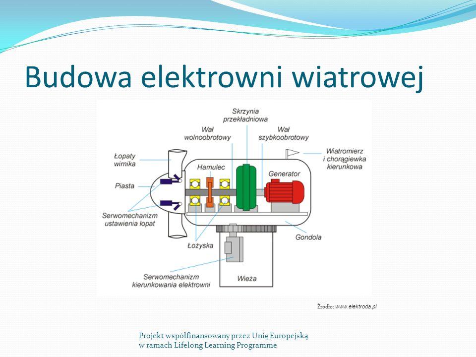 Budowa elektrowni wiatrowej Projekt współfinansowany przez Unię Europejską w ramach Lifelong Learning Programme Źródło: www.elektroda.pl