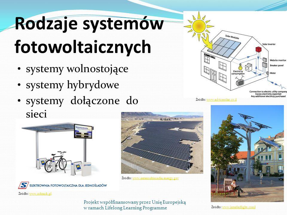 Rodzaje systemów fotowoltaicznych systemy wolnostojące systemy hybrydowe systemy dołączone do sieci Projekt współfinansowany przez Unię Europejską w ramach Lifelong Learning Programme Źródło: www.schrack.plwww.schrack.pl Źródło: www.eeremultimedia.energy.govwww.eeremultimedia.energy.gov Źródło: www.advicesolar.co.ilwww.advicesolar.co.il Źródło: www.interledlight.comlwww.interledlight.coml