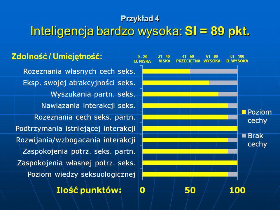 Przykład 4 Inteligencja bardzo wysoka: SI = 89 pkt. 81 - 100 B. WYSOKA 0 - 20 B. NISKA 21 - 40 NISKA 61 - 80 WYSOKA 41 - 60 PRZECIĘTNA Zdolność / Umie