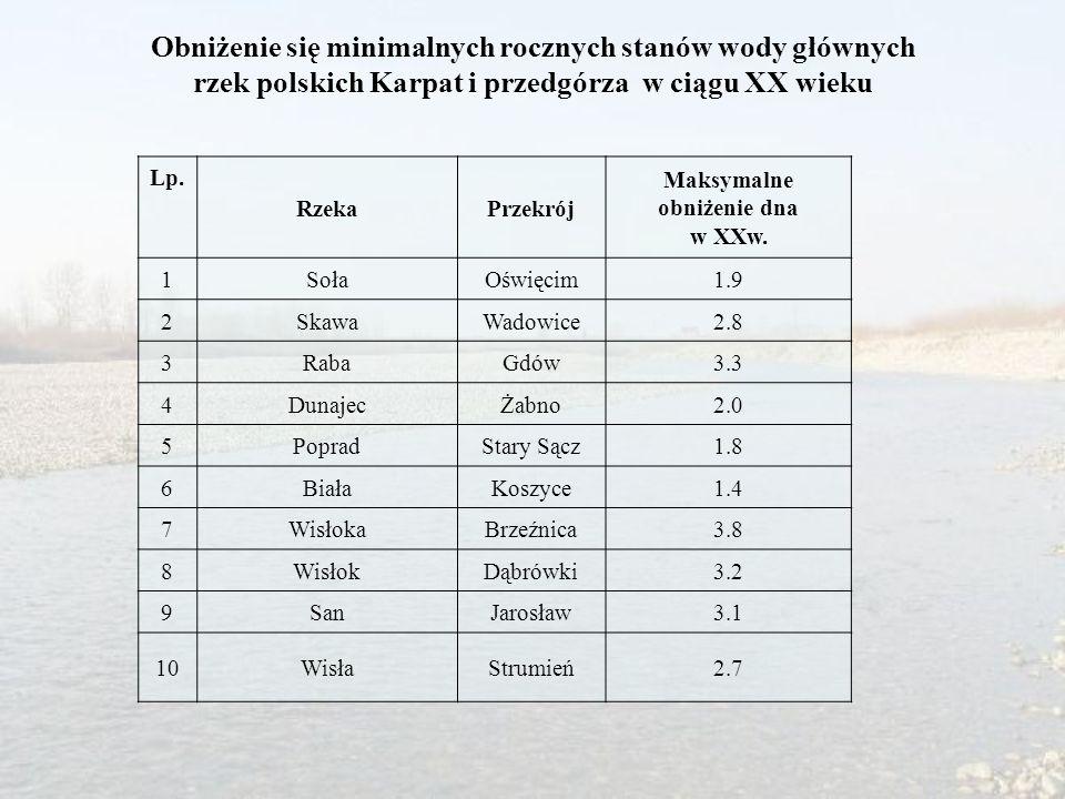 Obniżenie się minimalnych rocznych stanów wody głównych rzek polskich Karpat i przedgórza w ciągu XX wieku Lp. RzekaPrzekrój Maksymalne obniżenie dna
