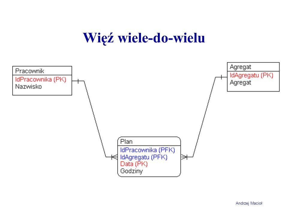 Andrzej Macioł Więź wiele-do-wielu