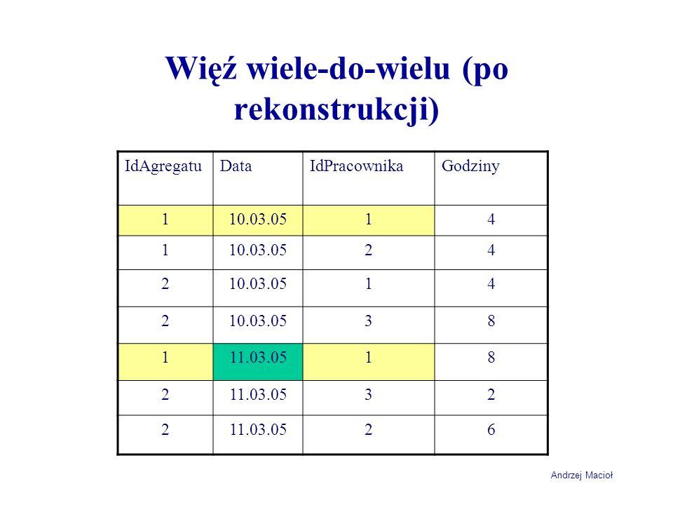 Andrzej Macioł Więź wiele-do-wielu (po rekonstrukcji) IdAgregatuDataIdPracownikaGodziny 110.03.0514 1 24 2 14 2 38 111.03.0518 2 32 2 26