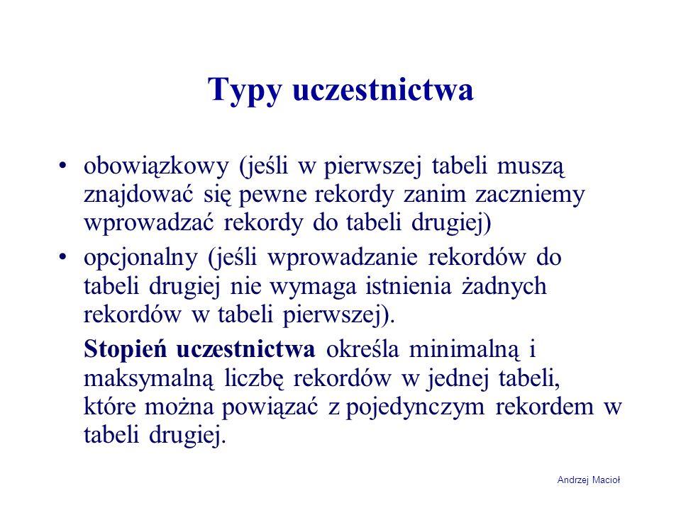 Andrzej Macioł Typy uczestnictwa obowiązkowy (jeśli w pierwszej tabeli muszą znajdować się pewne rekordy zanim zaczniemy wprowadzać rekordy do tabeli drugiej) opcjonalny (jeśli wprowadzanie rekordów do tabeli drugiej nie wymaga istnienia żadnych rekordów w tabeli pierwszej).