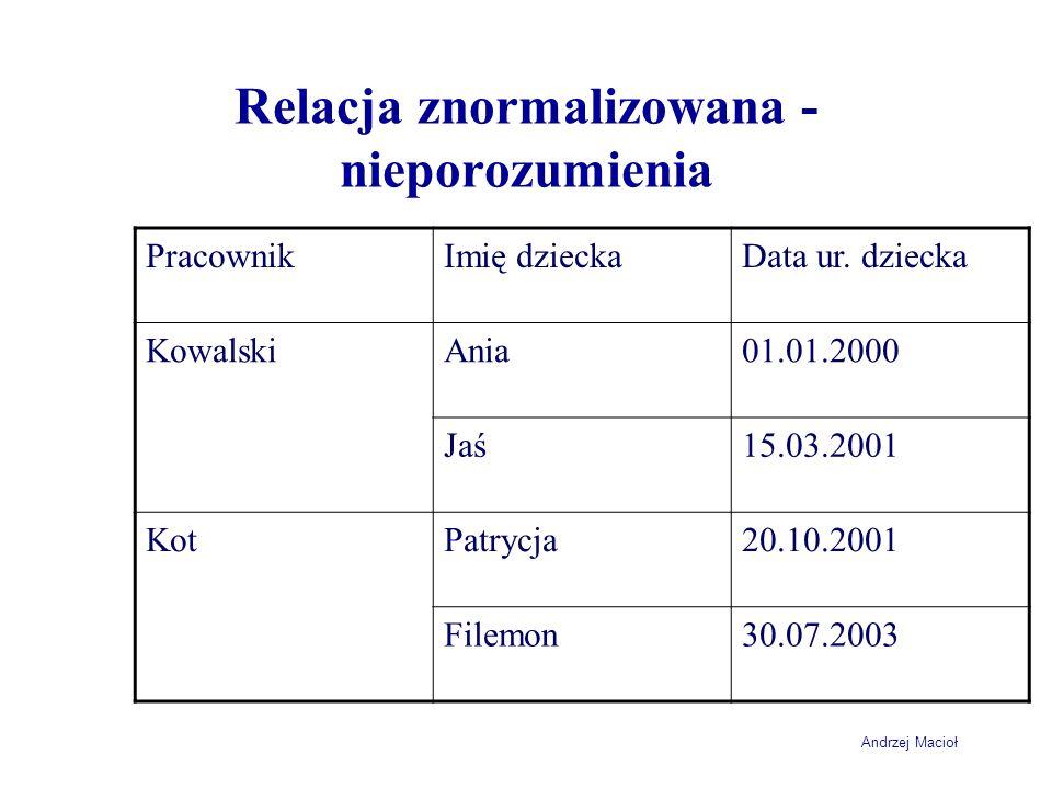 Andrzej Macioł Relacja znormalizowana - nieporozumienia PracownikImię dzieckaData ur.