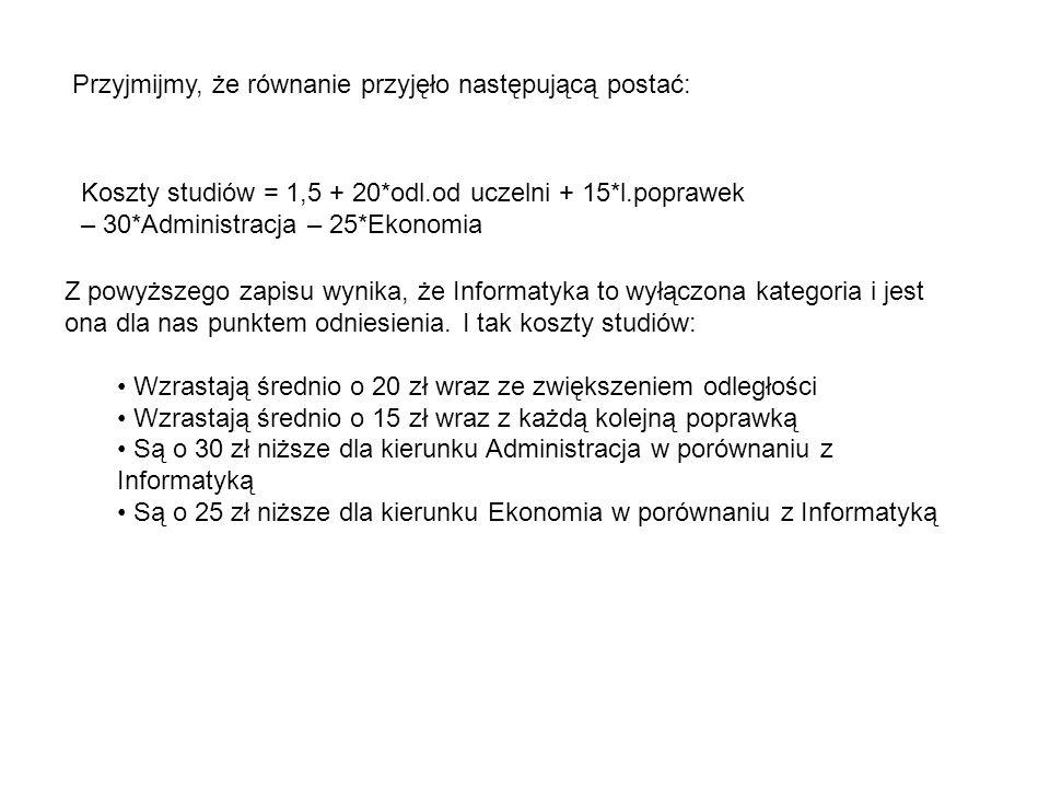 Przyjmijmy, że równanie przyjęło następującą postać: Koszty studiów = 1,5 + 20*odl.od uczelni + 15*l.poprawek – 30*Administracja – 25*Ekonomia Z powyż