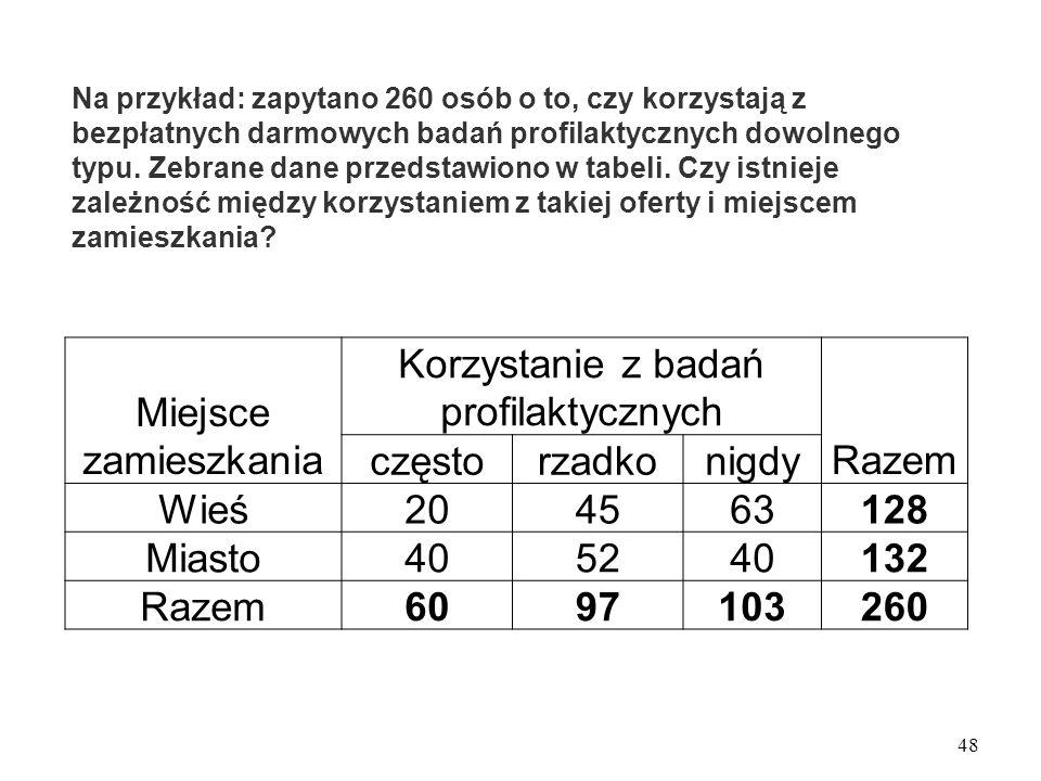 Na przykład: zapytano 260 osób o to, czy korzystają z bezpłatnych darmowych badań profilaktycznych dowolnego typu. Zebrane dane przedstawiono w tabeli