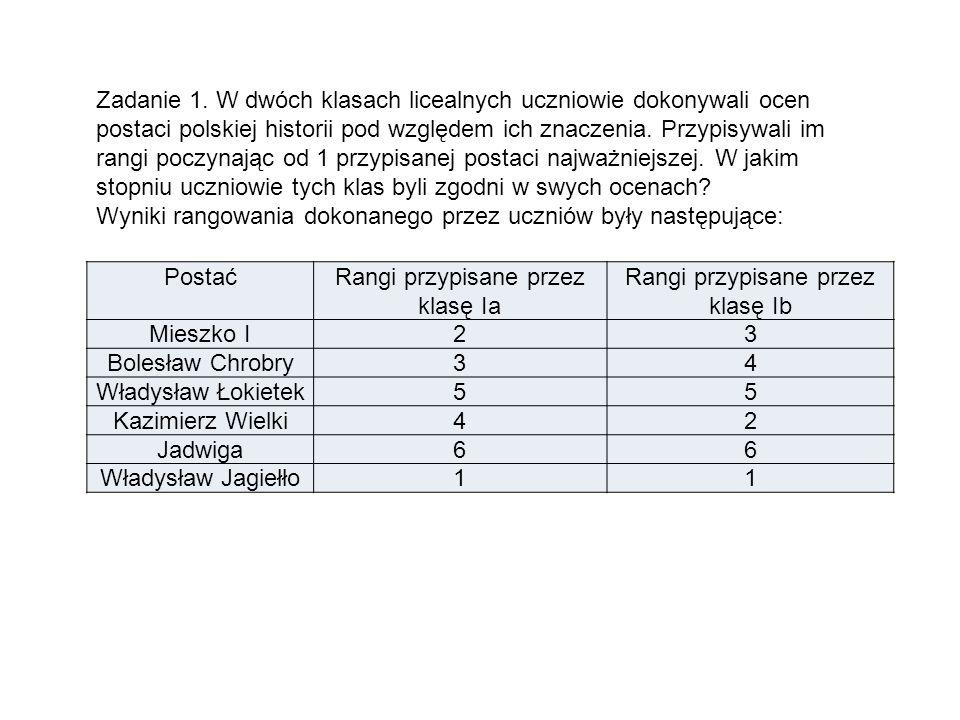 Zadanie 1. W dwóch klasach licealnych uczniowie dokonywali ocen postaci polskiej historii pod względem ich znaczenia. Przypisywali im rangi poczynając