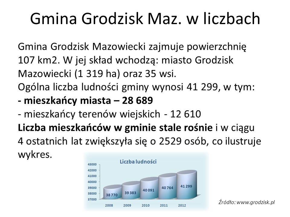 Gmina Grodzisk Maz. w liczbach Gmina Grodzisk Mazowiecki zajmuje powierzchnię 107 km2. W jej skład wchodzą: miasto Grodzisk Mazowiecki (1 319 ha) oraz