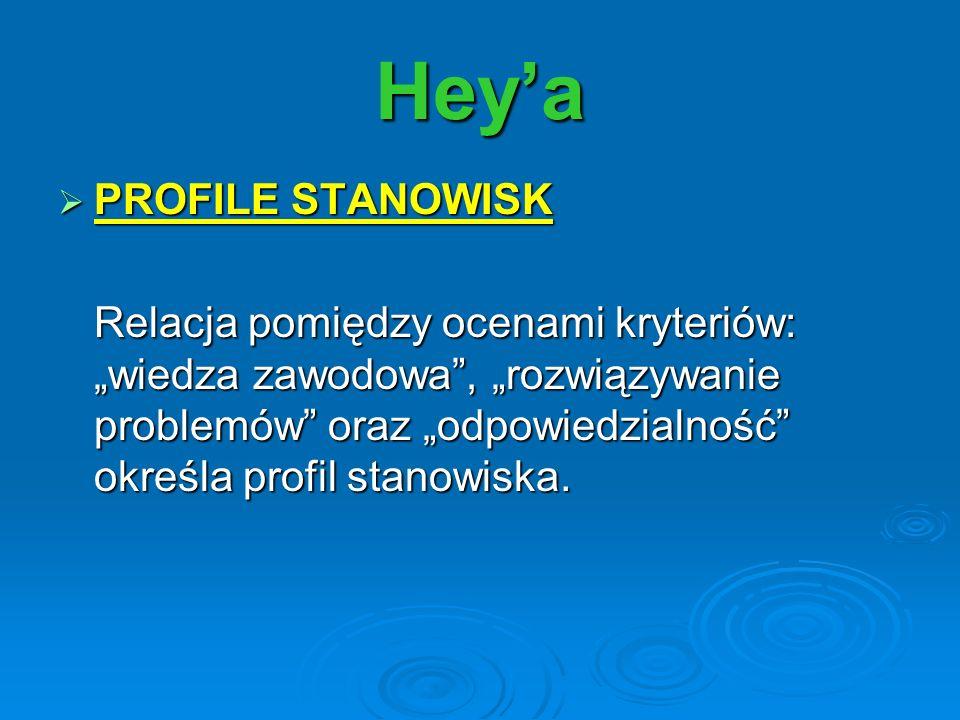 Heya PROFILE STANOWISK PROFILE STANOWISK Relacja pomiędzy ocenami kryteriów: wiedza zawodowa, rozwiązywanie problemów oraz odpowiedzialność określa pr