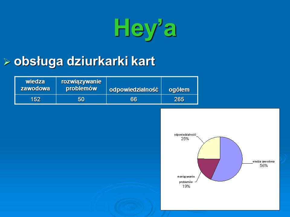 Heya wiedza zawodowa rozwiązywanie problemów odpowiedzialnośćogółem 1525066265 obsługa dziurkarki kart obsługa dziurkarki kart