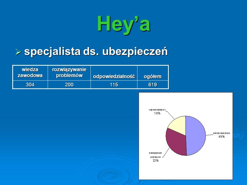 specjalista ds. ubezpieczeń specjalista ds. ubezpieczeń Heya wiedza zawodowa rozwiązywanie problemów odpowiedzialnośćogółem 304200115619