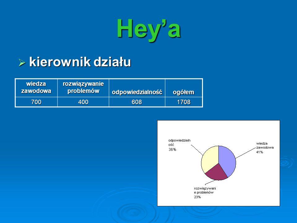 kierownik działu kierownik działu Heya wiedza zawodowa rozwiązywanie problemów odpowiedzialnośćogółem 7004006081708