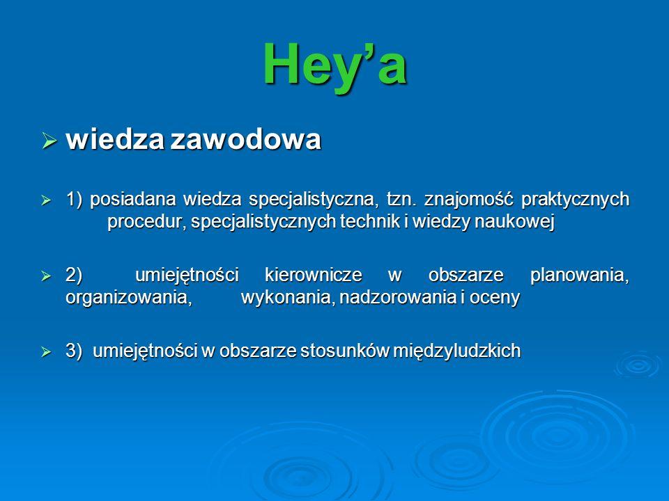 Heya wiedza zawodowa wiedza zawodowa 1) posiadana wiedza specjalistyczna, tzn. znajomość praktycznych procedur, specjalistycznych technik i wiedzy nau