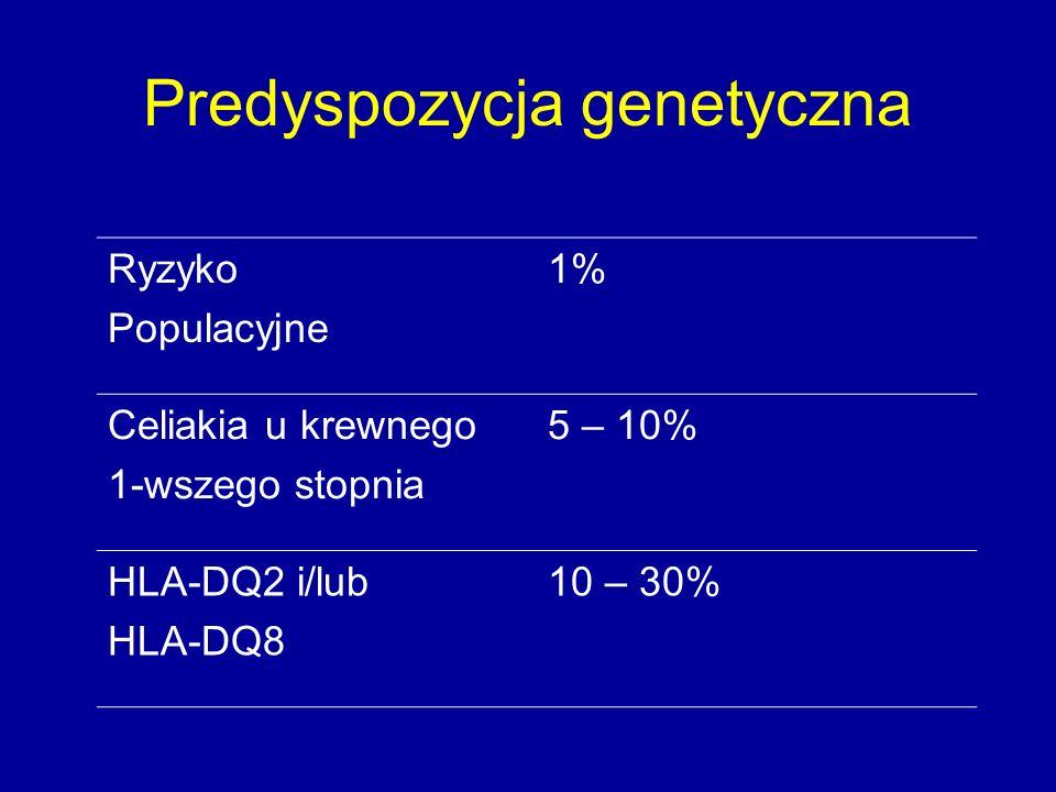 Predyspozycja genetyczna Ryzyko Populacyjne 1% Celiakia u krewnego 1-wszego stopnia 5 – 10% HLA-DQ2 i/lub HLA-DQ8 10 – 30%