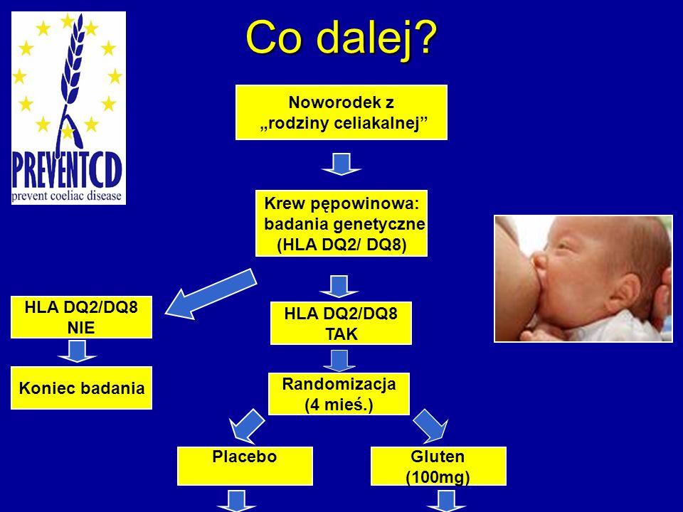 Co dalej? Koniec badania HLA DQ2/DQ8 NIE Noworodek z rodziny celiakalnej Krew pępowinowa: badania genetyczne (HLA DQ2/ DQ8) Gluten (100mg) Placebo Ran