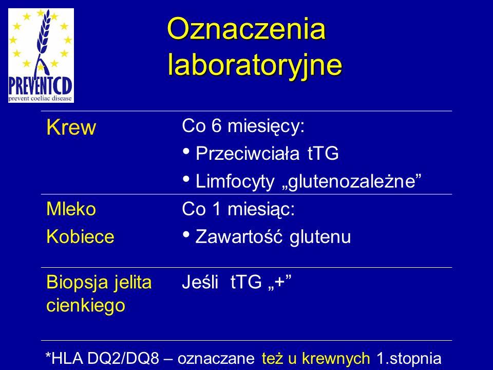 Oznaczenia laboratoryjne Krew Co 6 miesięcy: Przeciwciała tTG Limfocyty glutenozależne Mleko Kobiece Co 1 miesiąc: Zawartość glutenu Biopsja jelita cienkiego Jeśli tTG + *HLA DQ2/DQ8 – oznaczane też u krewnych 1.stopnia