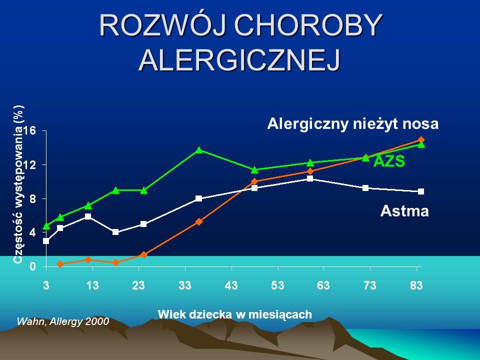 ROZWÓJ CHOROBY ALERGICZNEJ Wahn, Allergy 2000 Wiek dziecka w miesiącach Częstość występowania (%) Astma Alergiczny nieżyt nosa AZS