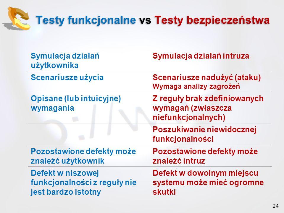 24 Testy funkcjonalne vs Testy bezpieczeństwa Symulacja działań użytkownika Symulacja działań intruza Scenariusze użyciaScenariusze nadużyć (ataku) Wy