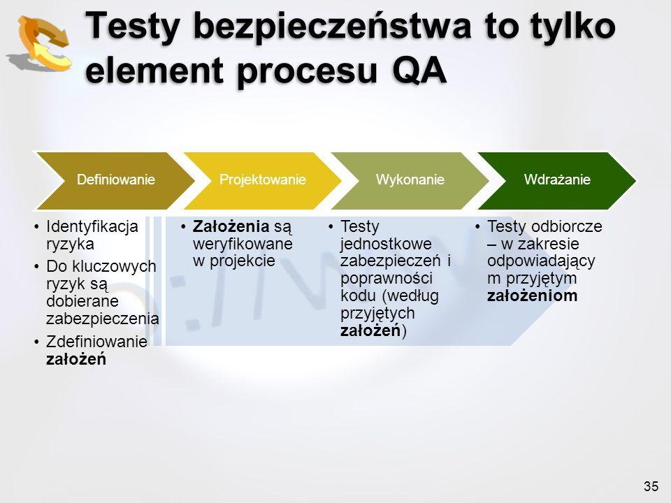 35 Testy bezpieczeństwa to tylko element procesu QA Definiowanie Identyfikacja ryzyka Do kluczowych ryzyk są dobierane zabezpieczenia Zdefiniowanie za