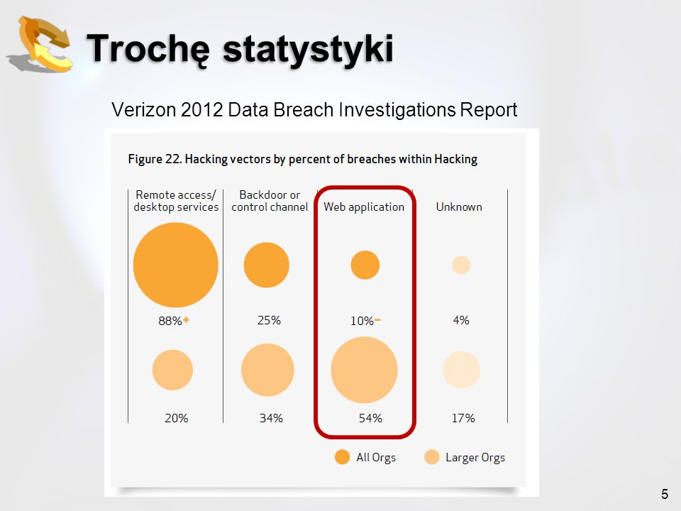 5 Trochę statystyki Verizon 2012 Data Breach Investigations Report