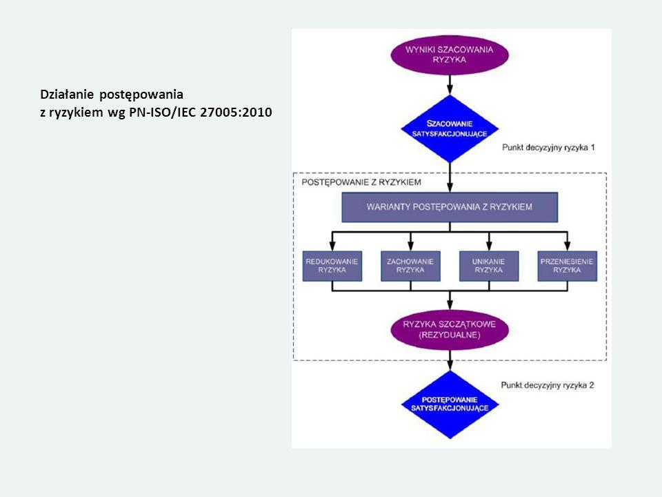 Działanie postępowania z ryzykiem wg PN-ISO/IEC 27005:2010