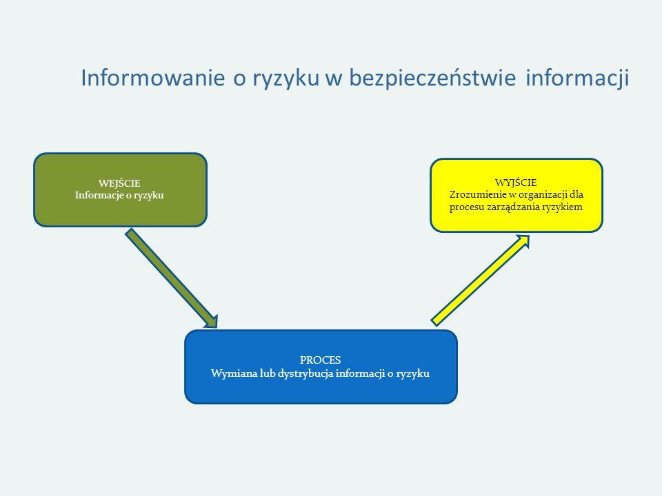 Informowanie o ryzyku w bezpieczeństwie informacji PROCES Wymiana lub dystrybucja informacji o ryzyku WEJŚCIE Informacje o ryzyku WYJŚCIE Zrozumienie w organizacji dla procesu zarządzania ryzykiem