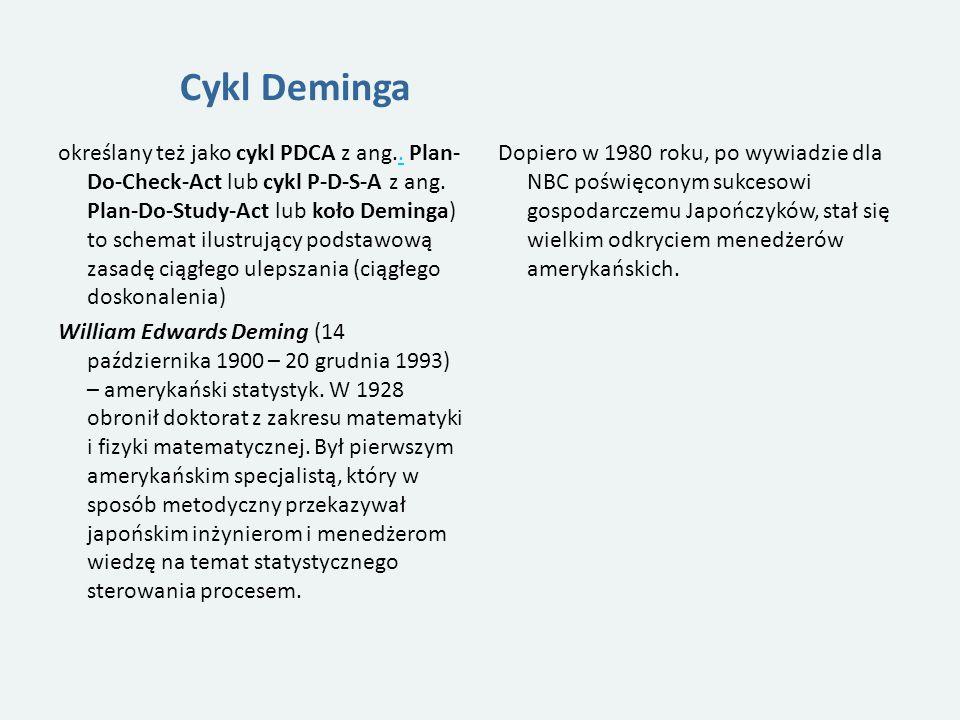 Cykl Deminga określany też jako cykl PDCA z ang..Plan- Do-Check-Act lub cykl P-D-S-A z ang.