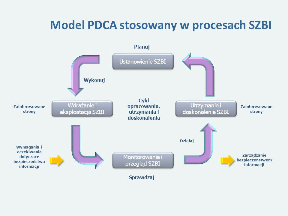 Model PDCA stosowany w procesach SZBI Ustanowienie SZBI Monitorowanie i przegląd SZBI Utrzymanie i doskonalenie SZBI Wdrażanie i eksploatacja SZBI Cykl opracowania, utrzymania i doskonalenia Sprawdzaj Planuj Działaj Wykonuj Zainteresowane strony Wymagania i oczekiwania dotyczące bezpieczeństwa informacji Zarządzanie bezpieczeństwem informacji