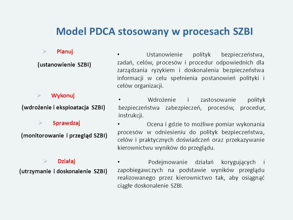 Model PDCA stosowany w procesach SZBI Planuj (ustanowienie SZBI) Ustanowienie polityk bezpieczeństwa, zadań, celów, procesów i procedur odpowiednich dla zarządzania ryzykiem i doskonalenia bezpieczeństwa informacji w celu spełnienia postanowień polityki i celów organizacji.