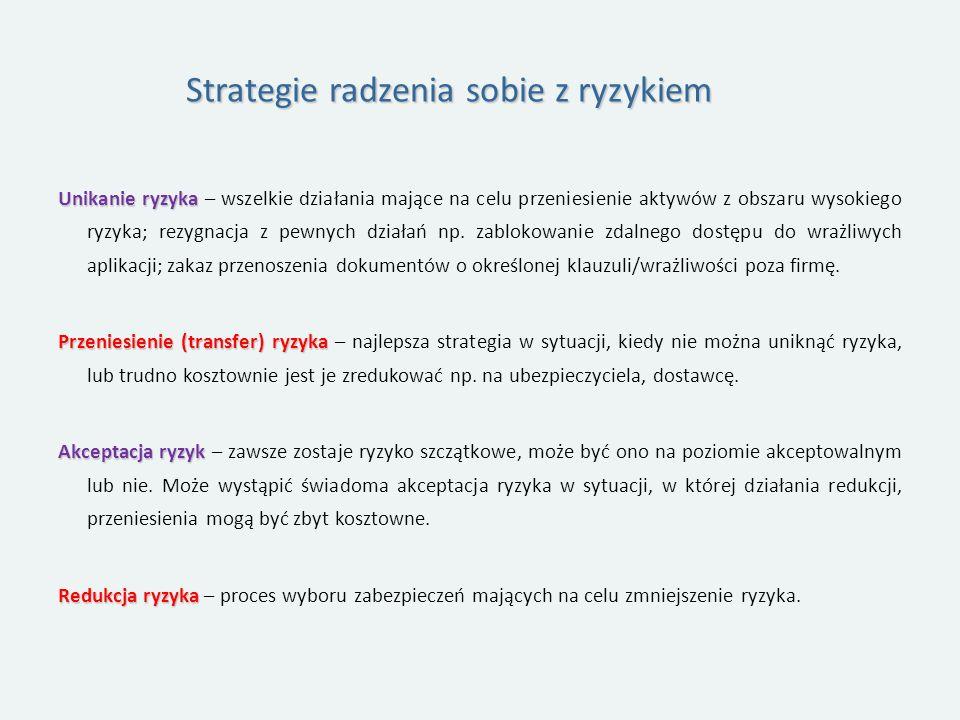 Strategie radzenia sobie z ryzykiem Unikanie ryzyka Unikanie ryzyka – wszelkie działania mające na celu przeniesienie aktywów z obszaru wysokiego ryzyka; rezygnacja z pewnych działań np.