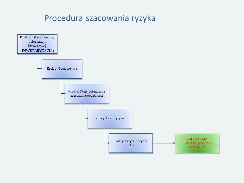 Procedura szacowania ryzyka Krok 1.Określ zasoby informacji biznesowej (INWETARYZACJA) Krok 2.