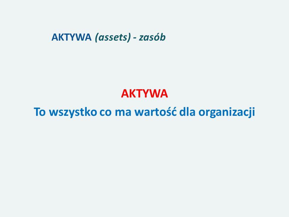AKTYWA (assets) - zasób AKTYWA To wszystko co ma wartość dla organizacji