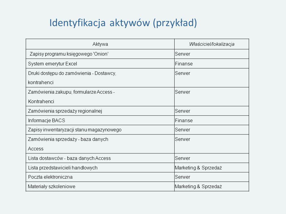 Identyfikacja aktywów (przykład) AktywaWłaściciel/lokalizacja Zapisy programu księgowego Onion Serwer System emerytur ExcelFinanse Druki dostępu do zamówienia - Dostawcy,Serwer kontrahenci Zamówienia zakupu, formularze Access -Serwer Kontrahenci Zamówienia sprzedaży regionalnejSerwer Informacje BACSFinanse Zapisy inwentaryzacji stanu magazynowegoSerwer Zamówienia sprzedaży - baza danychSerwer Access Lista dostawców - baza danych AccessSerwer Lista przedstawicieli handlowychMarketing & Sprzedaż Poczta elektronicznaSerwer Materiały szkolenioweMarketing & Sprzedaż
