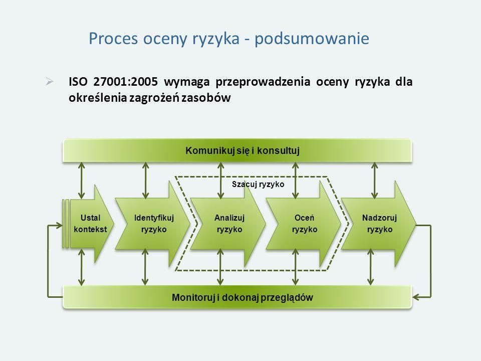 Proces oceny ryzyka - podsumowanie ISO 27001:2005 wymaga przeprowadzenia oceny ryzyka dla określenia zagrożeń zasobów Komunikuj się i konsultuj Monitoruj i dokonaj przeglądów Nadzoruj ryzyko Oceń ryzyko Analizuj ryzyko Identyfikuj ryzyko Ustal kontekst Szacuj ryzyko