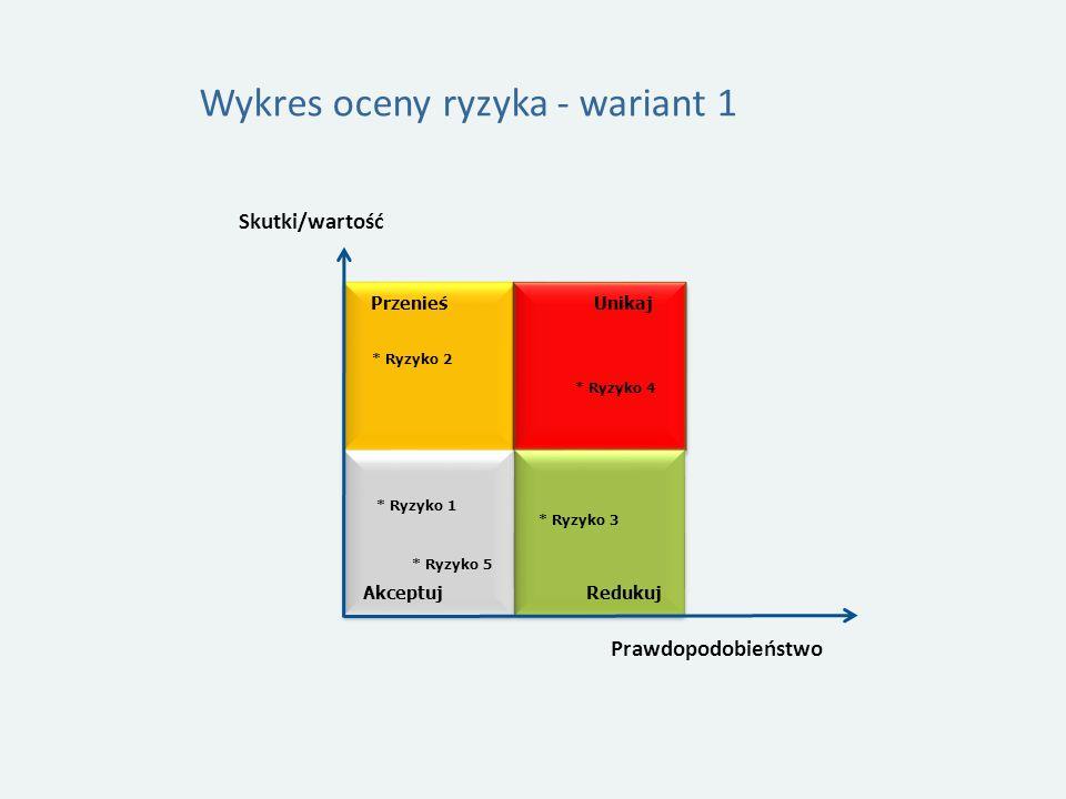 Wykres oceny ryzyka - wariant 1 Skutki/wartość Przenieś Unikaj RedukujAkceptuj Prawdopodobieństwo * Ryzyko 4 * Ryzyko 3 * Ryzyko 2 * Ryzyko 1 * Ryzyko 5