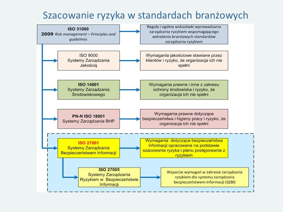 Szacowanie ryzyka w standardach branżowych