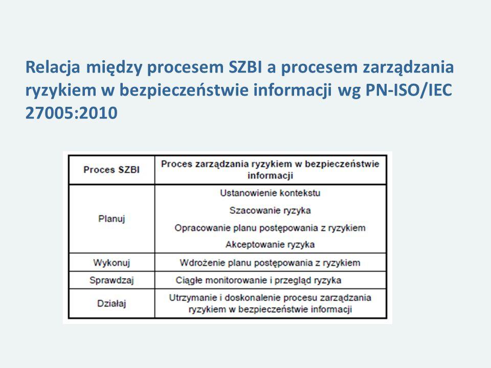 Relacja między procesem SZBI a procesem zarządzania ryzykiem w bezpieczeństwie informacji wg PN-ISO/IEC 27005:2010