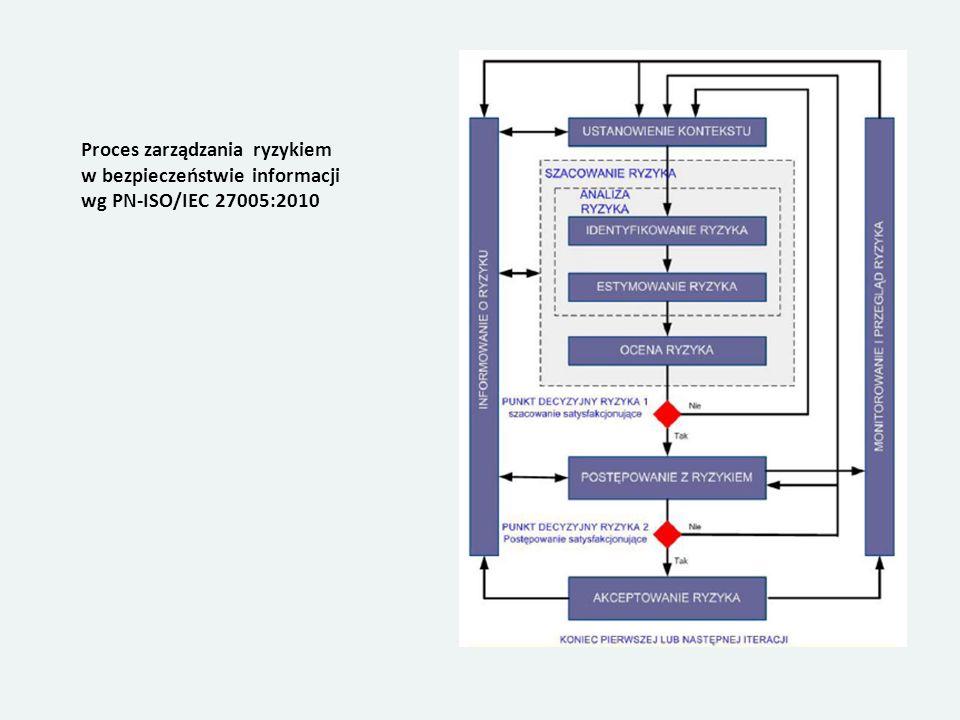 Proces zarządzania ryzykiem w bezpieczeństwie informacji wg PN-ISO/IEC 27005:2010