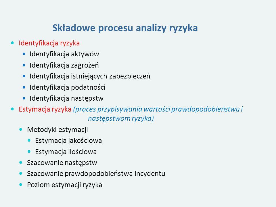 Składowe procesu analizy ryzyka Identyfikacja ryzyka Identyfikacja aktywów Identyfikacja zagrożeń Identyfikacja istniejących zabezpieczeń Identyfikacja podatności Identyfikacja następstw Estymacja ryzyka (proces przypisywania wartości prawdopodobieństwu i następstwom ryzyka) Metodyki estymacji Estymacja jakościowa Estymacja ilościowa Szacowanie następstw Szacowanie prawdopodobieństwa incydentu Poziom estymacji ryzyka