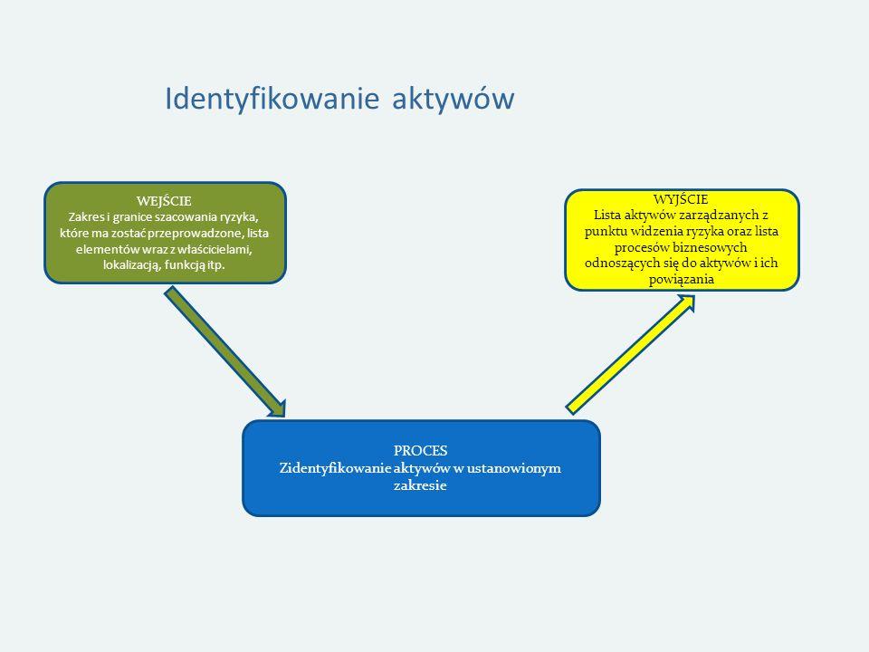 Identyfikowanie aktywów PROCES Zidentyfikowanie aktywów w ustanowionym zakresie WEJŚCIE Zakres i granice szacowania ryzyka, które ma zostać przeprowadzone, lista elementów wraz z właścicielami, lokalizacją, funkcją itp.