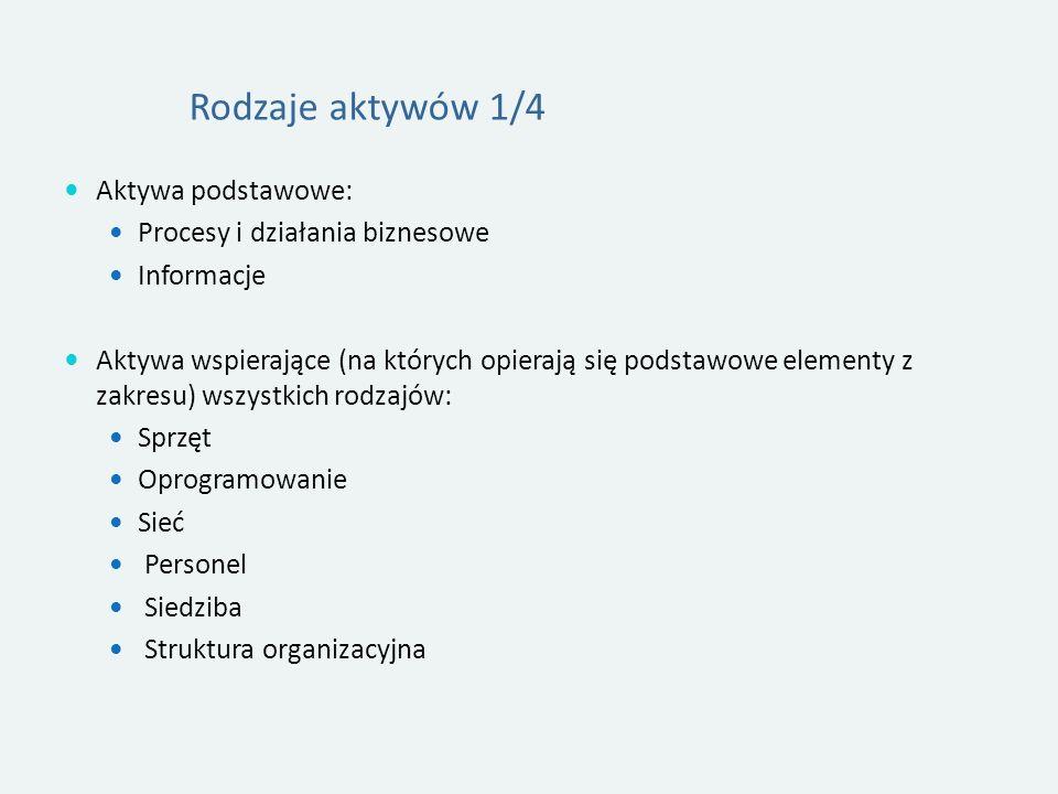 Rodzaje aktywów 1/4 Aktywa podstawowe: Procesy i działania biznesowe Informacje Aktywa wspierające (na których opierają się podstawowe elementy z zakresu) wszystkich rodzajów: Sprzęt Oprogramowanie Sieć Personel Siedziba Struktura organizacyjna